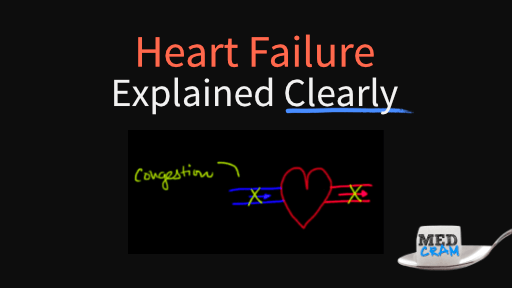 heart failure explained clearly