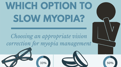 Which option to slow myopia