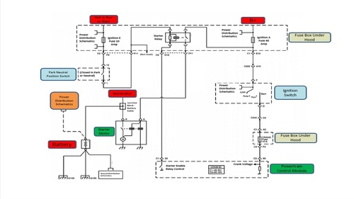 Automotive Starting System Operation and Schematic Diagnosis