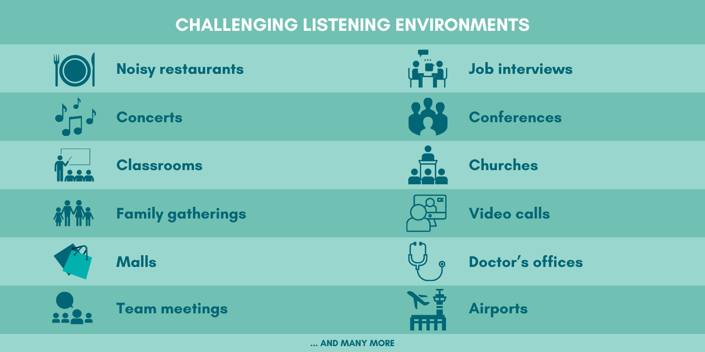 Challenging Listening Environments. List to left reads: noisy restaurants, concerts, classrooms, family gatherings, malls, team meetings. List to right reads: job interviews, conferences, churches, video calls, doctor's offices, airports.