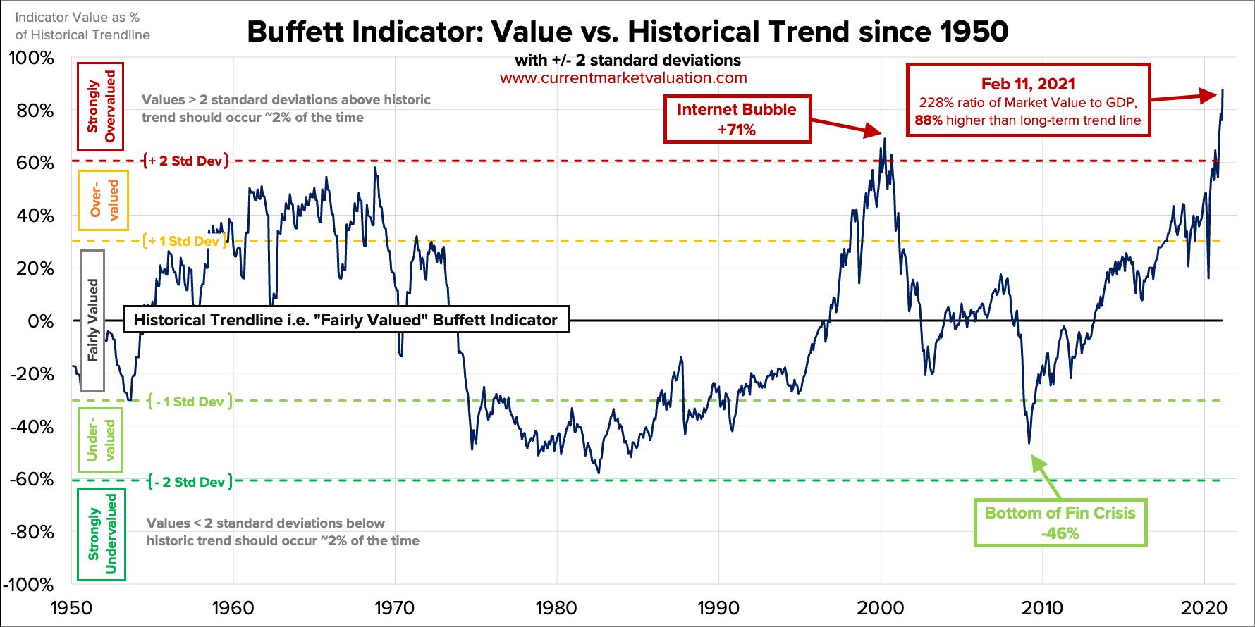 The Buffett Indicator - Stock Market Value to GDP